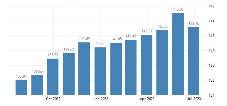 latvia harmonised idx of consumer prices hicp overall idx excluding seasonal food eurostat data