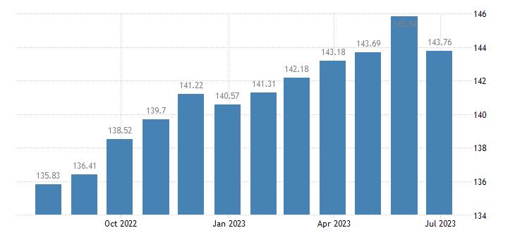 latvia harmonised idx of consumer prices hicp overall idx excluding tobacco eurostat data
