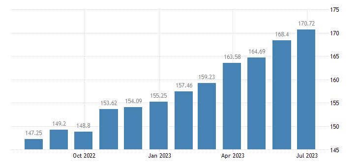 latvia harmonised idx of consumer prices hicp paramedical services eurostat data