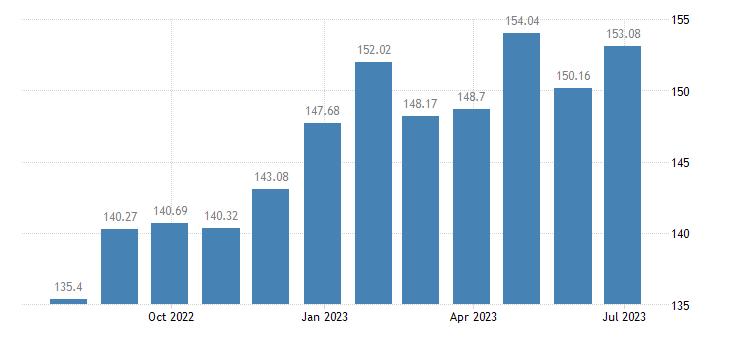 latvia harmonised idx of consumer prices hicp pasta products couscous eurostat data
