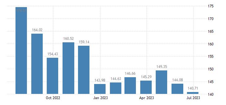 latvia harmonised idx of consumer prices hicp petrol eurostat data