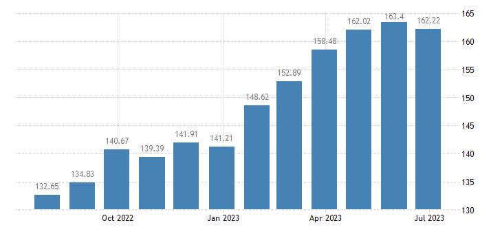 latvia harmonised idx of consumer prices hicp pizza quiche eurostat data