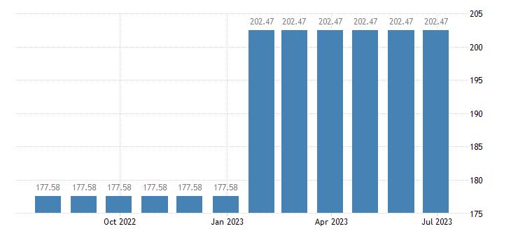latvia harmonised idx of consumer prices hicp postal services eurostat data