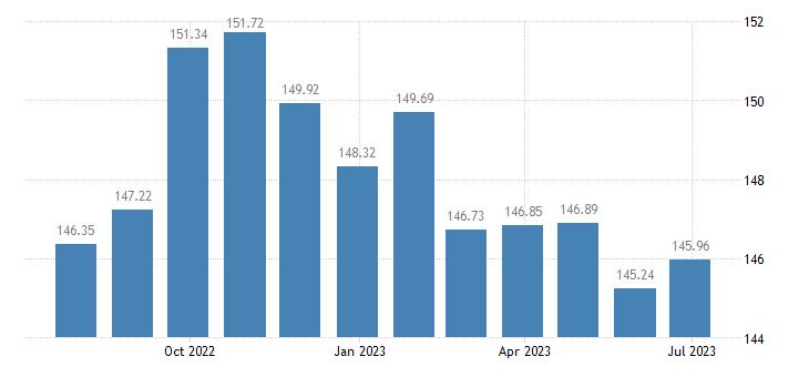 latvia harmonised idx of consumer prices hicp poultry eurostat data