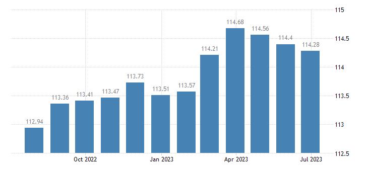 latvia harmonised idx of consumer prices hicp purchase of vehicles eurostat data
