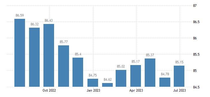 latvia harmonised idx of consumer prices hicp recording media eurostat data
