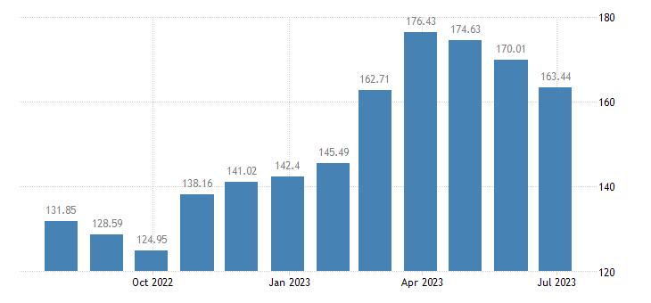 latvia harmonised idx of consumer prices hicp seasonal food eurostat data