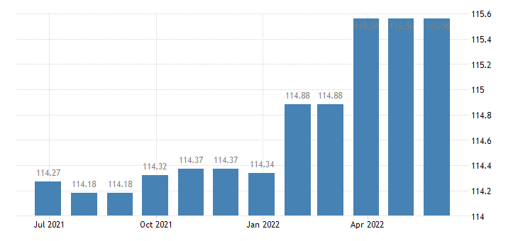 latvia harmonised idx of consumer prices hicp services related to communication eurostat data