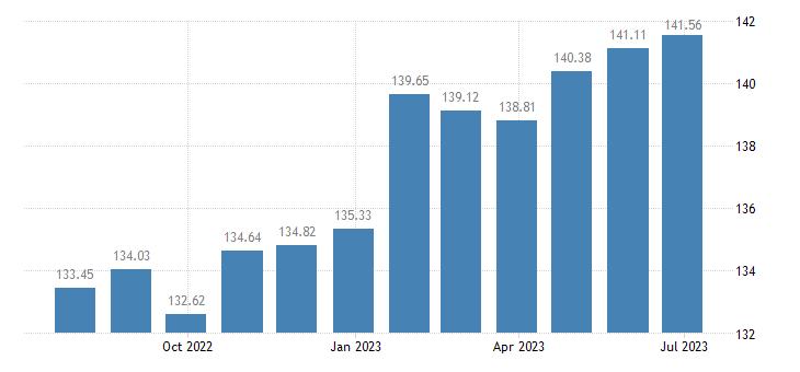 latvia harmonised idx of consumer prices hicp services related to housing eurostat data