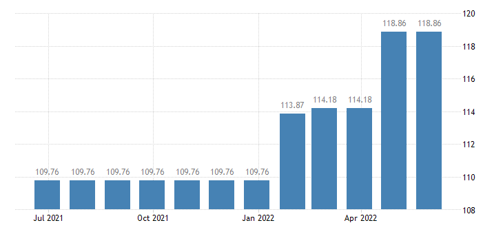 latvia harmonised idx of consumer prices hicp sewerage collection eurostat data