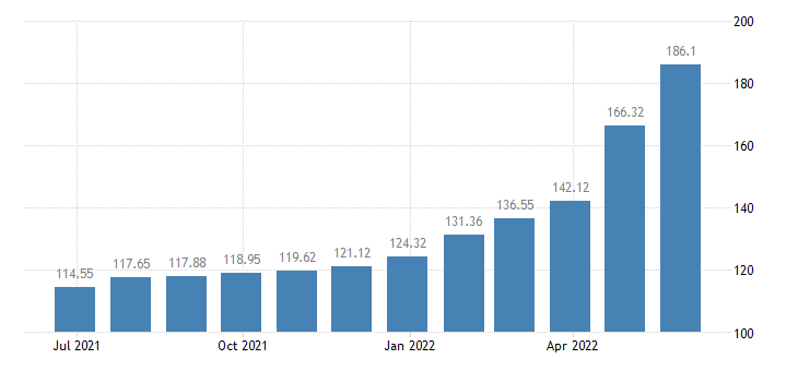 latvia harmonised idx of consumer prices hicp solid fuels eurostat data