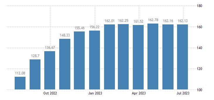 latvia harmonised idx of consumer prices hicp sugar eurostat data