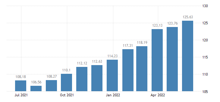 latvia harmonised idx of consumer prices hicp sugar jam honey chocolate confectionery eurostat data