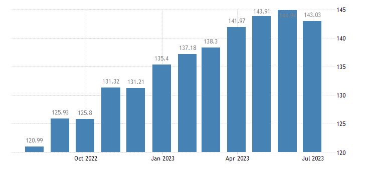 latvia harmonised idx of consumer prices hicp tea eurostat data
