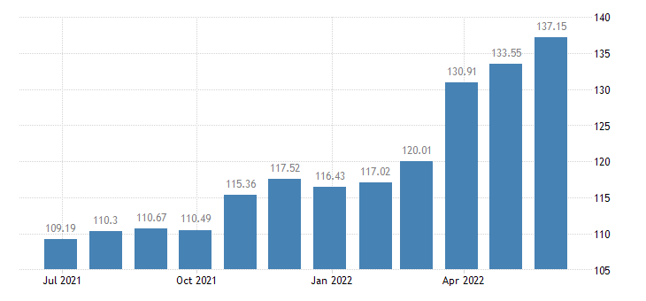 latvia harmonised idx of consumer prices hicp transport eurostat data