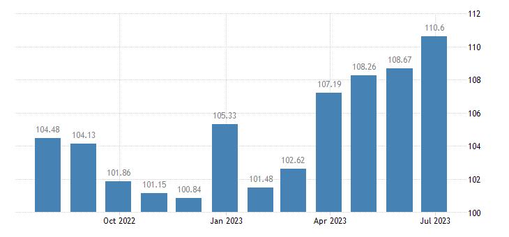 latvia harmonised idx of consumer prices hicp transport services eurostat data