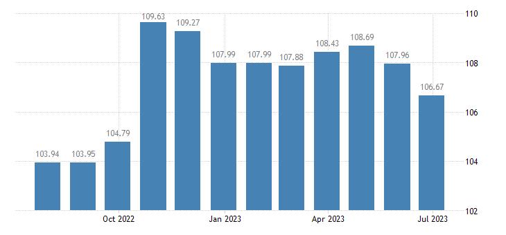 latvia harmonised idx of consumer prices hicp tyres eurostat data