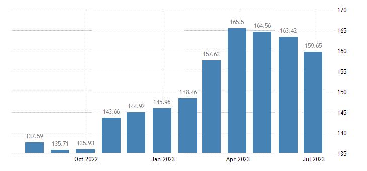 latvia harmonised idx of consumer prices hicp unprocessed food eurostat data