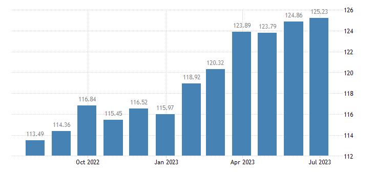 latvia harmonised idx of consumer prices hicp wine eurostat data