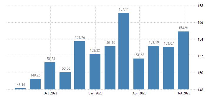 latvia harmonised idx of consumer prices hicp yoghurt eurostat data