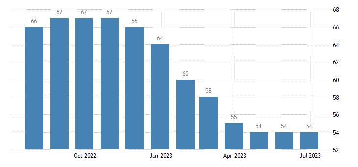 latvia harmonised unemployment eurostat data