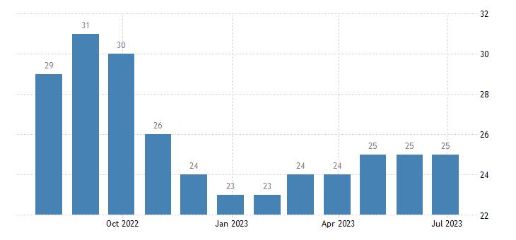 latvia harmonised unemployment females eurostat data