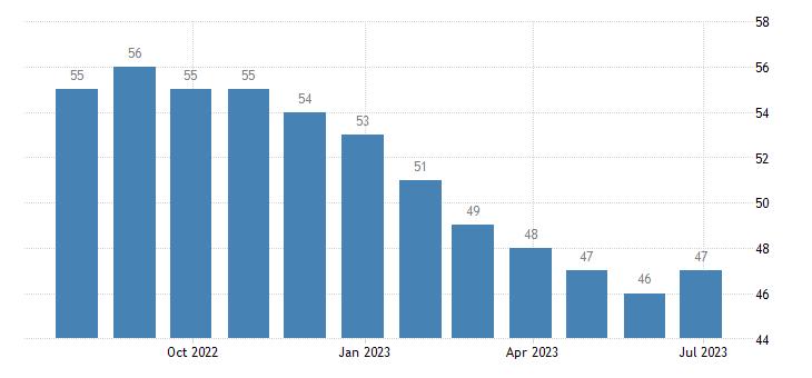 latvia harmonised unemployment from 25 to 74 years eurostat data