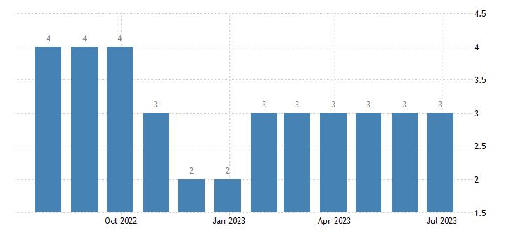 latvia harmonised unemployment less than 25 years females eurostat data