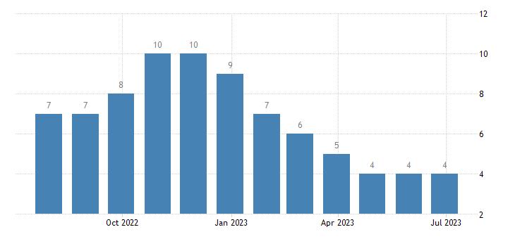 latvia harmonised unemployment less than 25 years males eurostat data