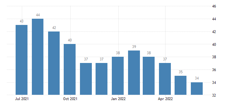 latvia harmonised unemployment males eurostat data