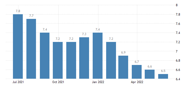 latvia harmonised unemployment rate eurostat data