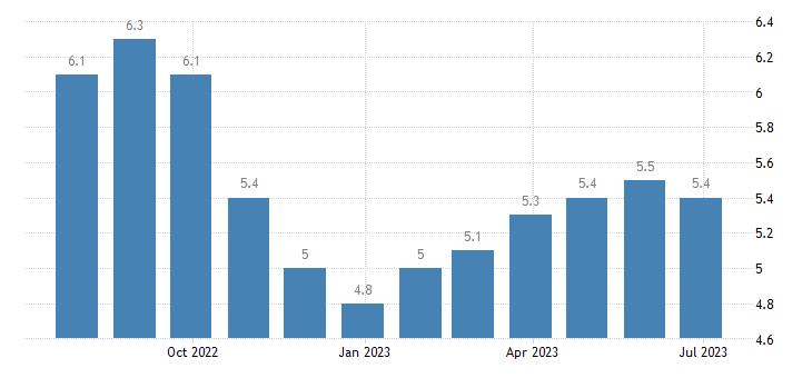 latvia harmonised unemployment rate females eurostat data