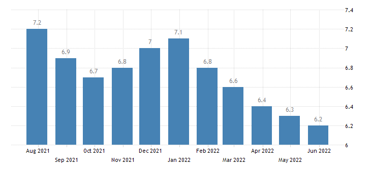 latvia harmonised unemployment rate from 25 to 74 years eurostat data