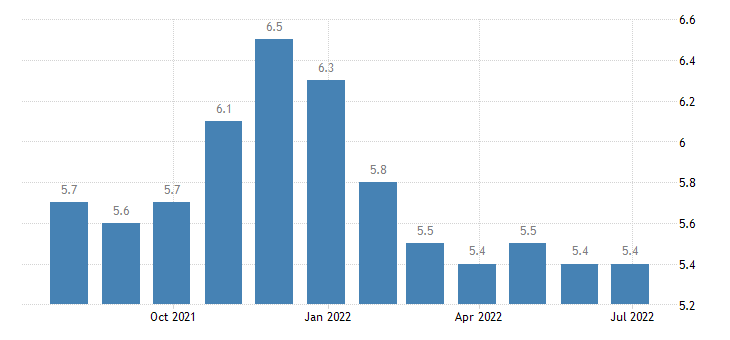 latvia harmonised unemployment rate from 25 to 74 years females eurostat data