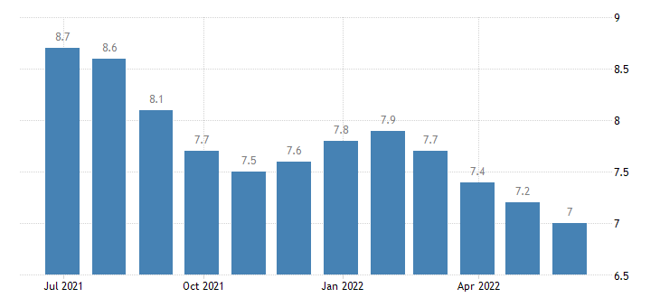 latvia harmonised unemployment rate from 25 to 74 years males eurostat data