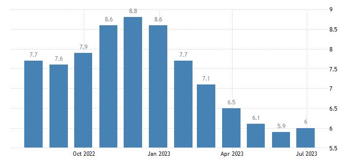 latvia harmonised unemployment rate males eurostat data