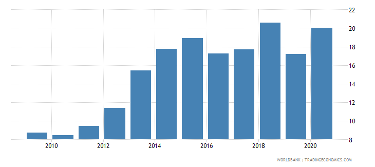 latvia high technology exports percent of manufactured exports wb data