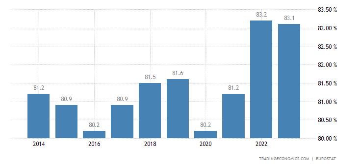 Latvia Home Ownership Rate
