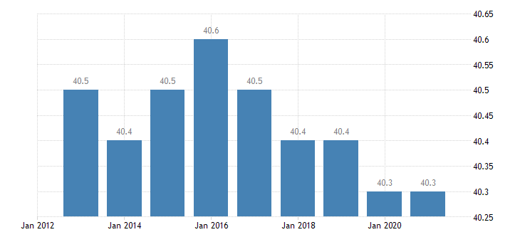latvia hours worked per week of full time employment eurostat data