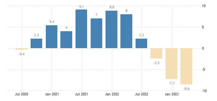 latvia house price idx deflated eurostat data