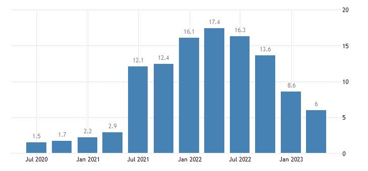 latvia house price idx eurostat data
