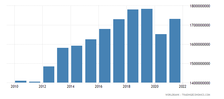 latvia household final consumption expenditure constant 2000 us dollar wb data