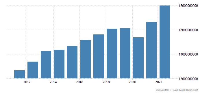 latvia household final consumption expenditure constant lcu wb data
