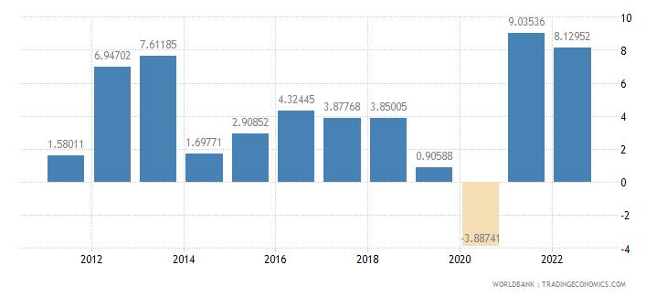 latvia household final consumption expenditure per capita growth annual percent wb data