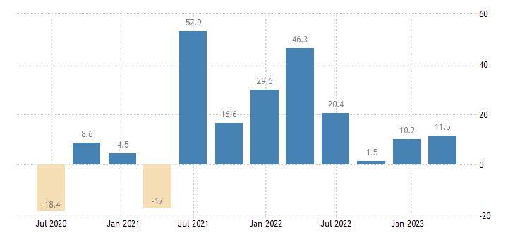 latvia household final consumption expenditures final consumption expenditure of households semi durable goods eurostat data