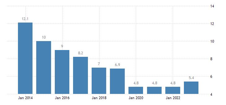 latvia housing cost overburden rate cities eurostat data