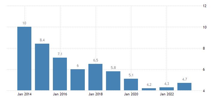 latvia housing cost overburden rate males eurostat data