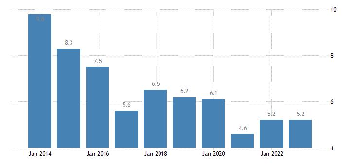 latvia housing cost overburden rate rural areas eurostat data