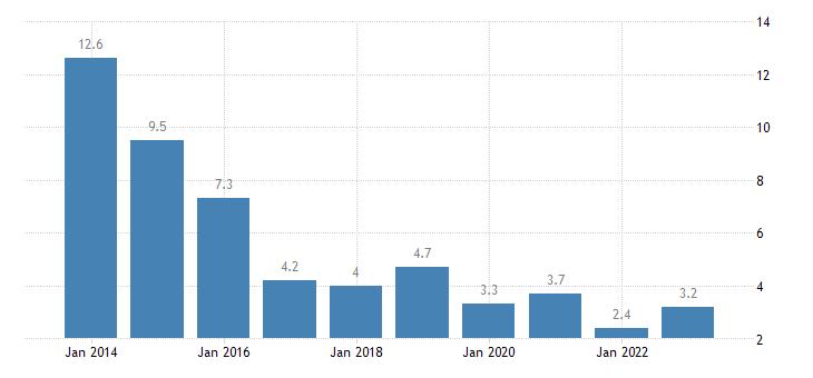 latvia housing cost overburden rate second quintile eurostat data