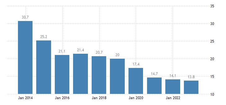 latvia housing cost overburden rate single person eurostat data